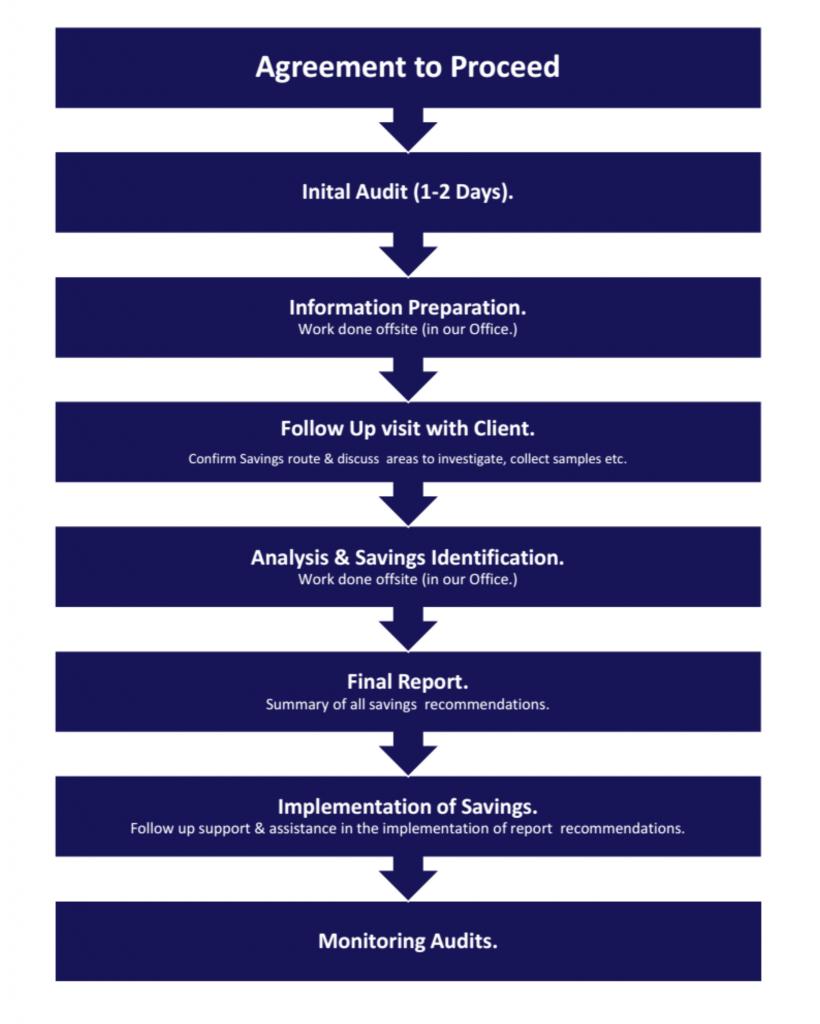 wcms process
